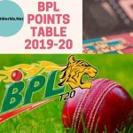 BPL Points Table 2019-20